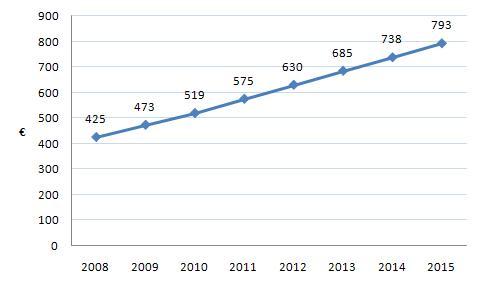 Average income romania